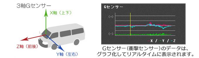 3軸Gセンサー搭載!衝撃感知で即座に録画データをロック!